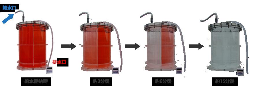 水の循環実験