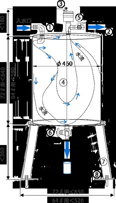 水循環経路と非常用水の取り出し方